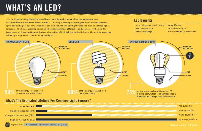 Why to Buy and Use Led Lights led lights Why to Buy and Use Led Lights Why to Buy and Use Led Lights 2