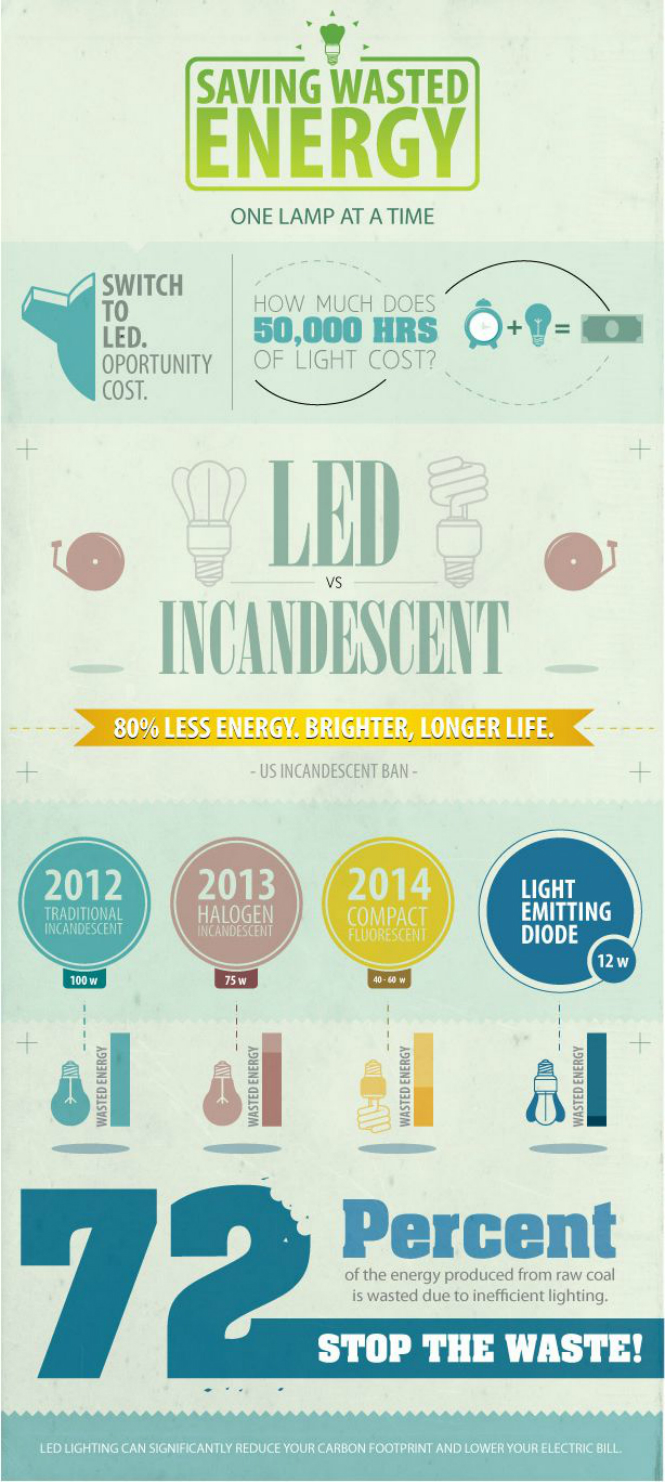 Why You Should Switch to LED Light Right Now led light Why You Should Switch to LED Light Right Now info1