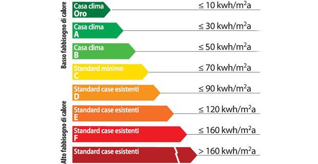 casa su misura Casa Su Misura – Italy's Consistent Presence In The Market casaclima riqualificazione libro d